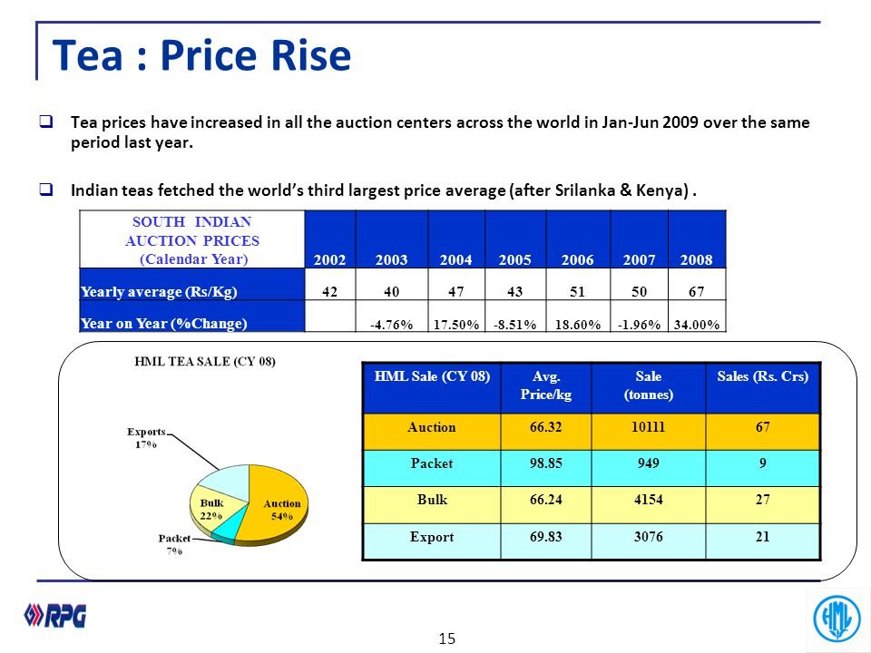 Tea : Price Rise Tea prices have increased in all the auction centers across the world in Jan-Jun 2009 over the same period last year.