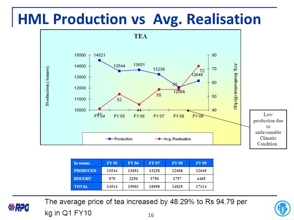 HML Production vs Avg. Realisation