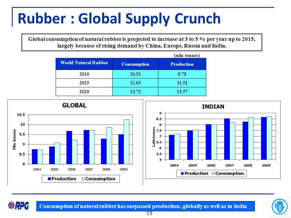 Rubber : Global Supply Crunch