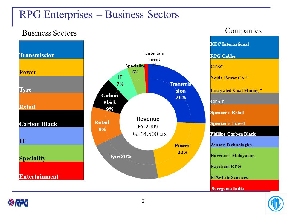RPG Enterprises – Business Sectors