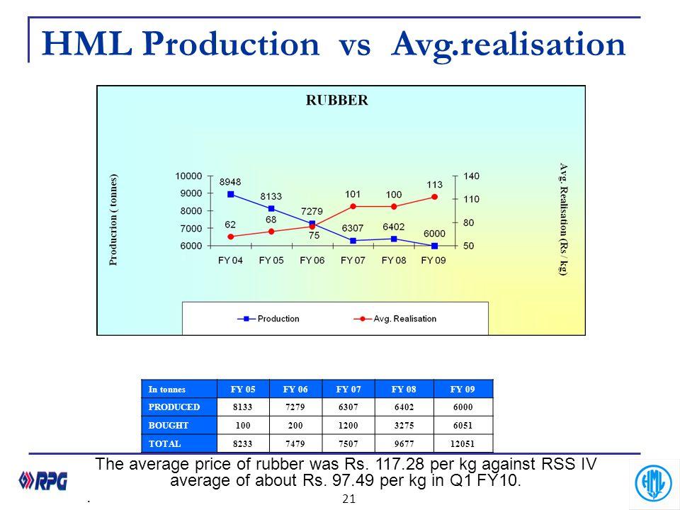 HML Production vs Avg.realisation