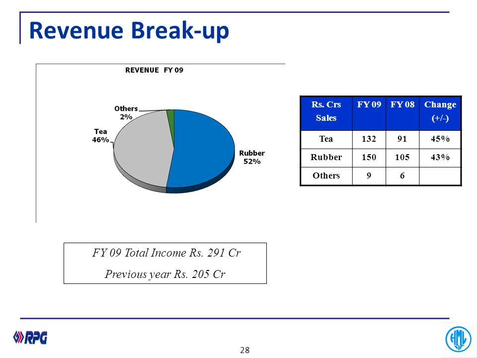 Revenue Break-up FY 09 Total Income Rs. 291 Cr