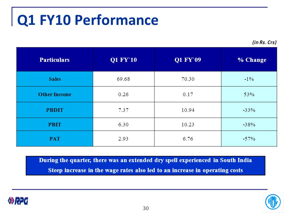 Q1 FY10 Performance Particulars Q1 FY`10 Q1 FY`09 % Change