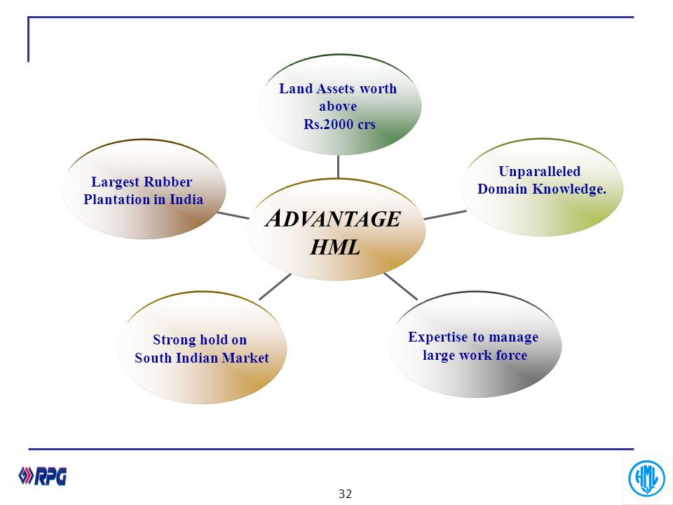 ADVANTAGE HML Land Assets worth above Rs.2000 crs Unparalleled
