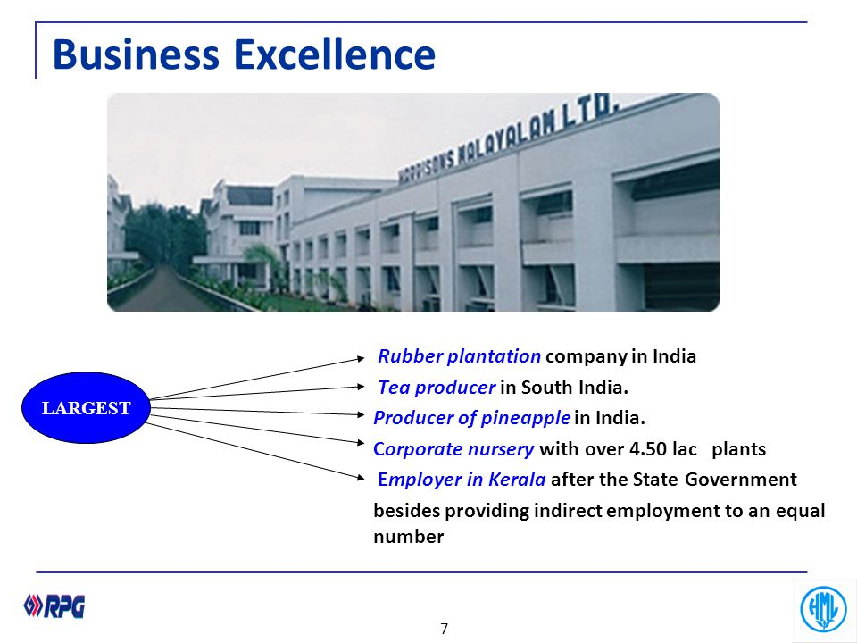 Business Excellence Rubber plantation company in India