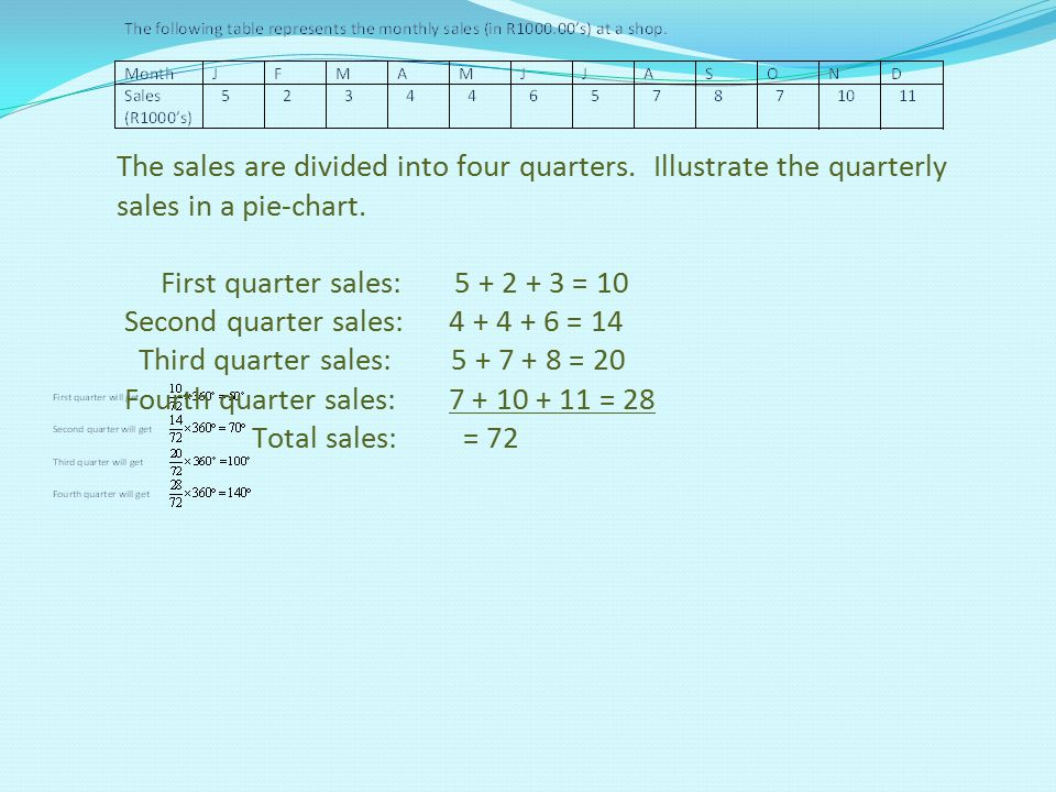 The sales are divided into four quarters