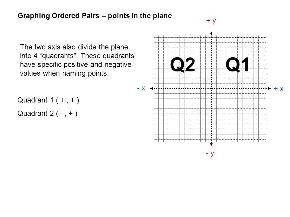 Q2 Q1 Graphing Ordered Pairs – points in the plane