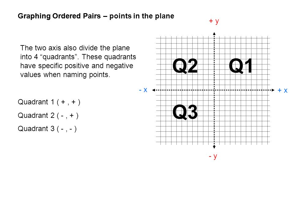 Q2 Q1 Q3 Graphing Ordered Pairs