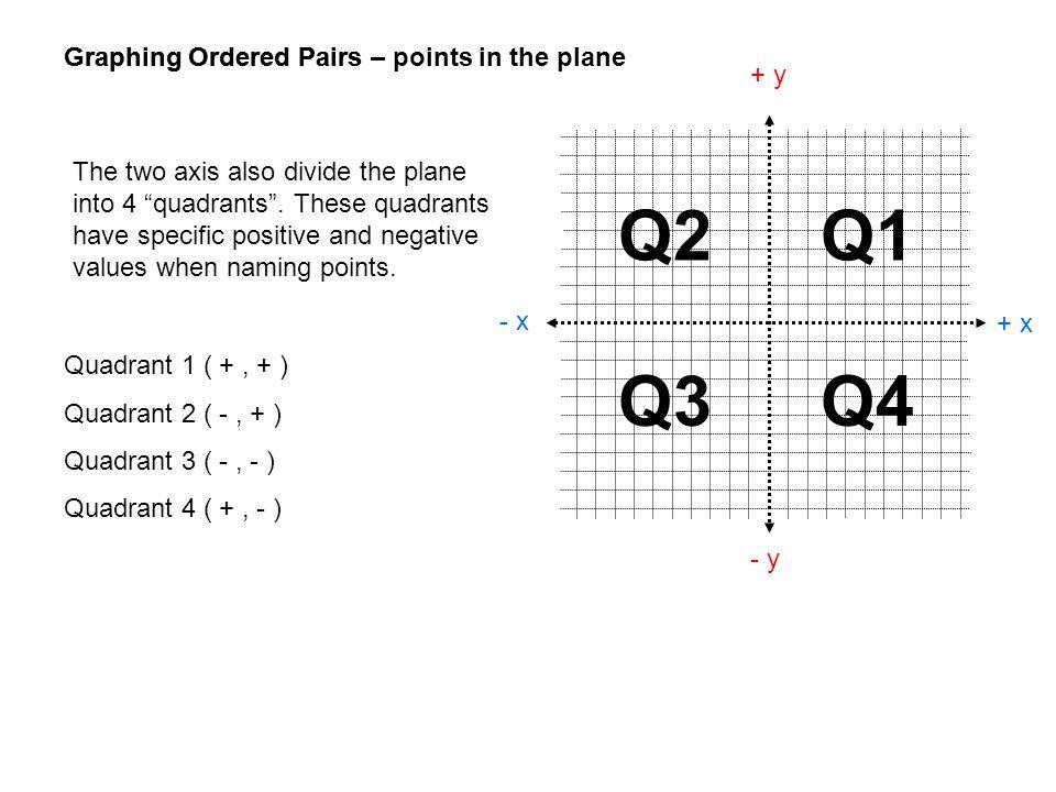 Q2 Q1 Q3 Q4 Graphing Ordered Pairs