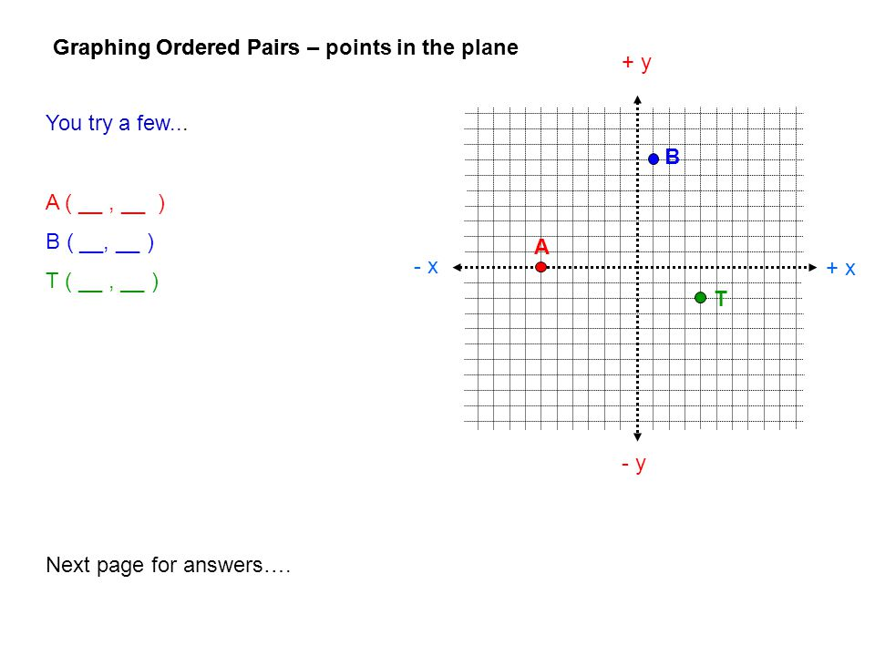 Graphing Ordered Pairs