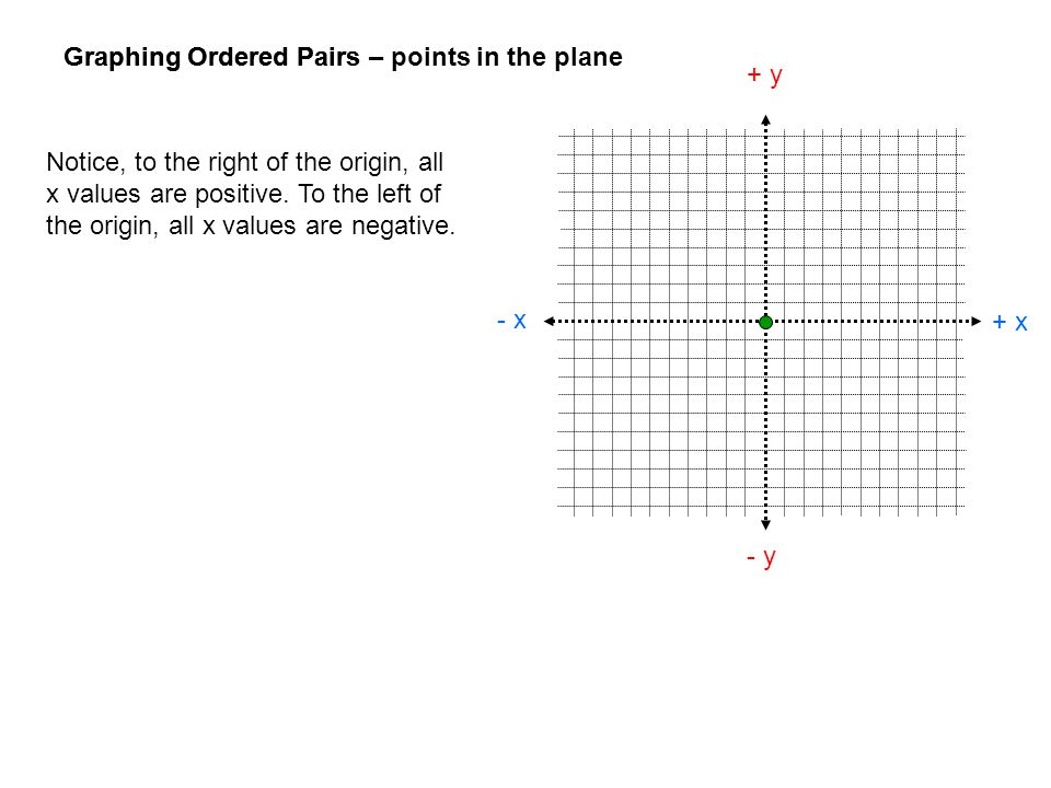 Graphing Ordered Pairs – points in the plane