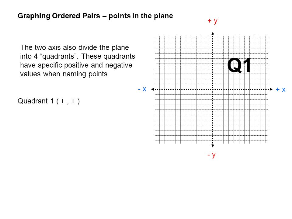 Q1 Graphing Ordered Pairs – points in the plane Graphing Ordered Pairs