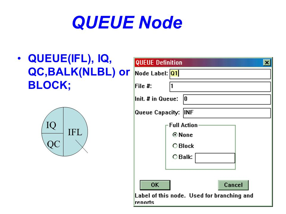 QUEUE Node QUEUE(IFL), IQ, QC,BALK(NLBL) or BLOCK; IQ QC IFL