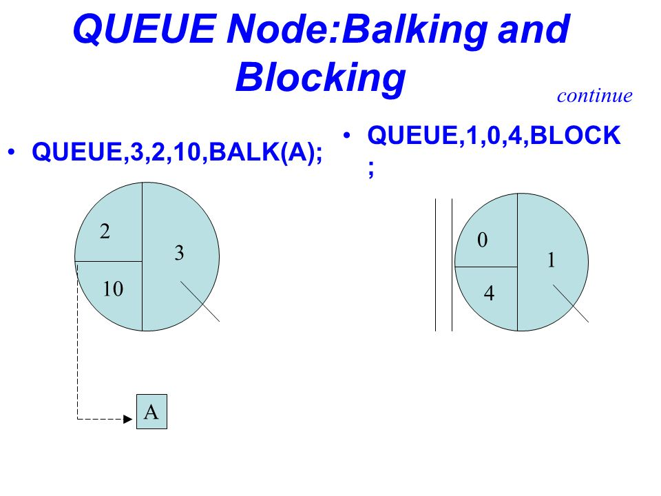 QUEUE Node:Balking and Blocking