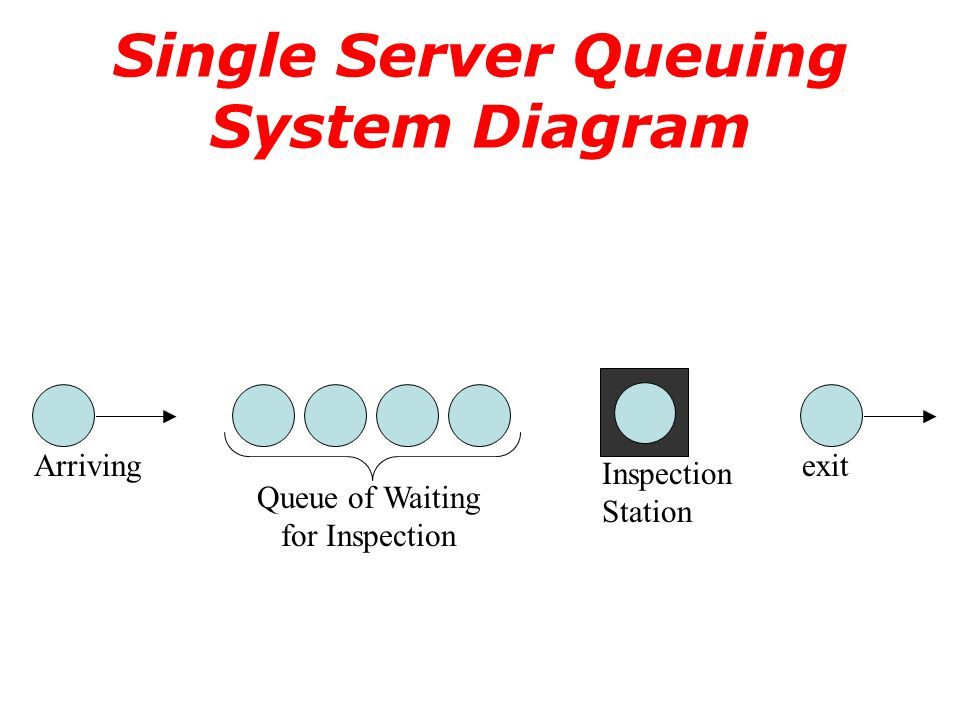 Single Server Queuing System Diagram