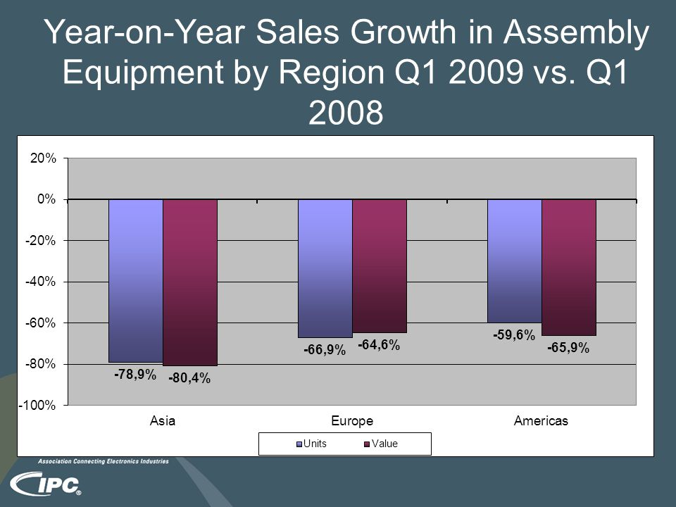 Year-on-Year Sales Growth in Assembly Equipment by Region Q1 2009 vs