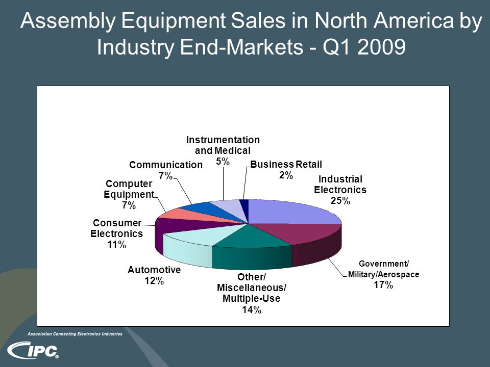 Assembly Equipment Sales in North America by Industry End-Markets - Q1 2009