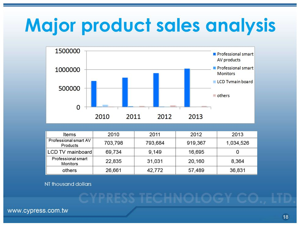 Major product sales analysis