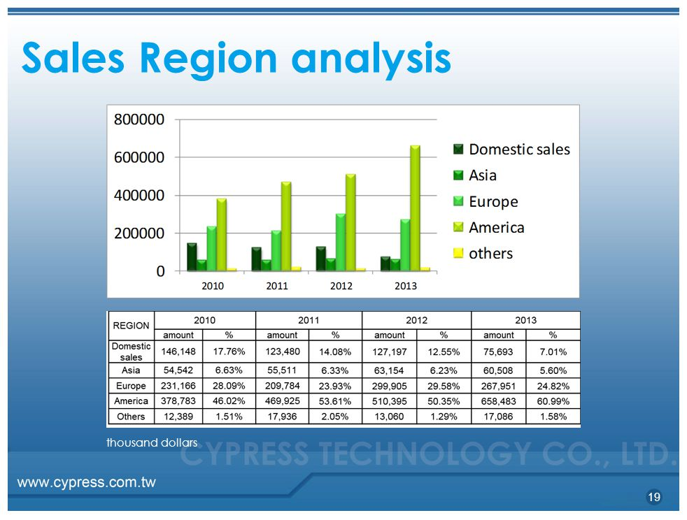 Sales Region analysis thousand dollars