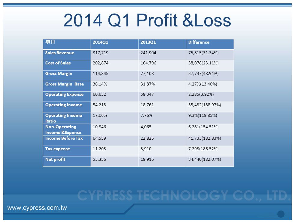 2014 Q1 Profit &Loss 項目 2014Q1 2013Q1 Difference Sales Revenue 317,719