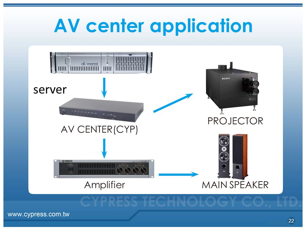AV center application server PROJECTOR AV CENTER(CYP) Amplifier
