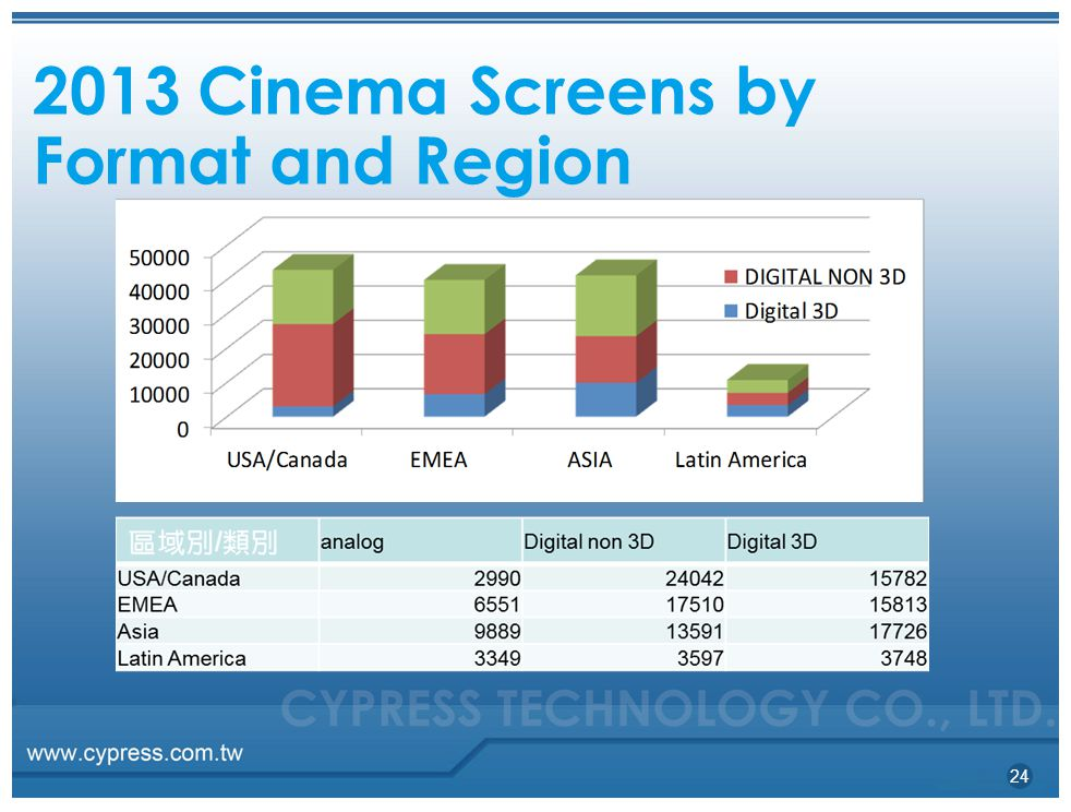 2013 Cinema Screens by Format and Region