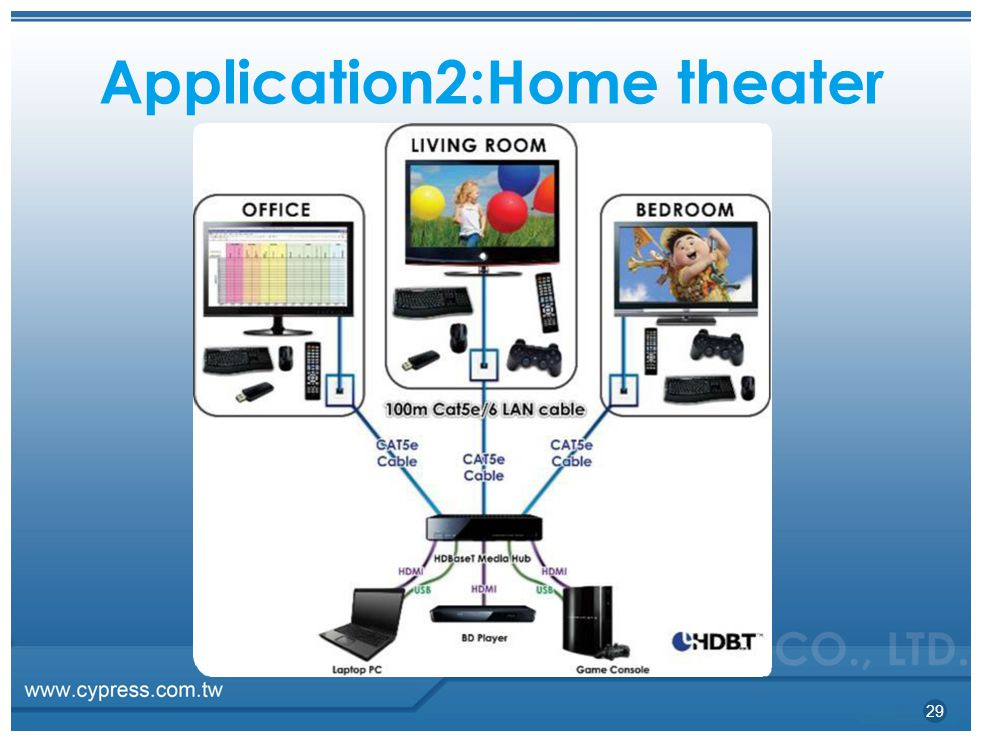 Application2:Home theater