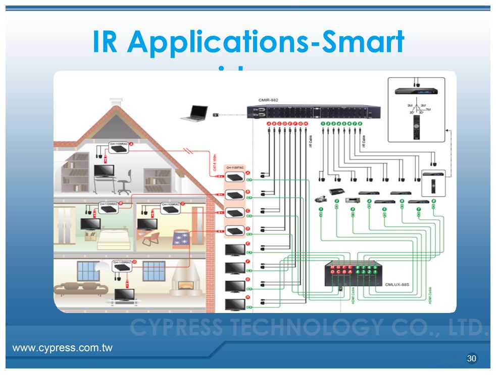 IR Applications-Smart residence