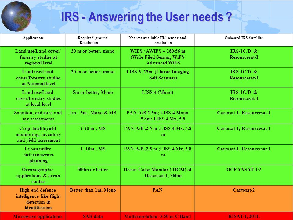 IRS - Answering the User needs