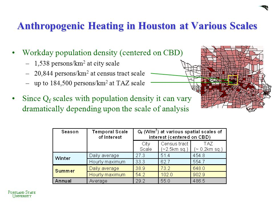 Anthropogenic Heating in Houston at Various Scales