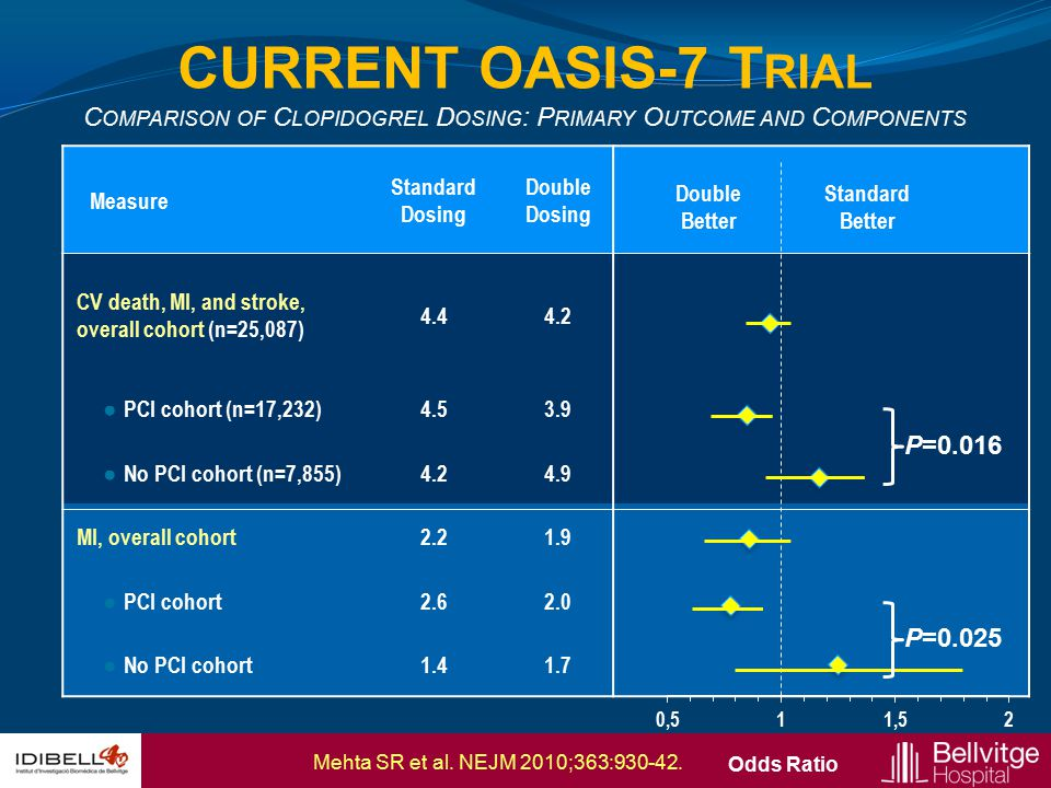 CURRENT OASIS-7 Trial Comparison of Clopidogrel Dosing: Primary Outcome and Components