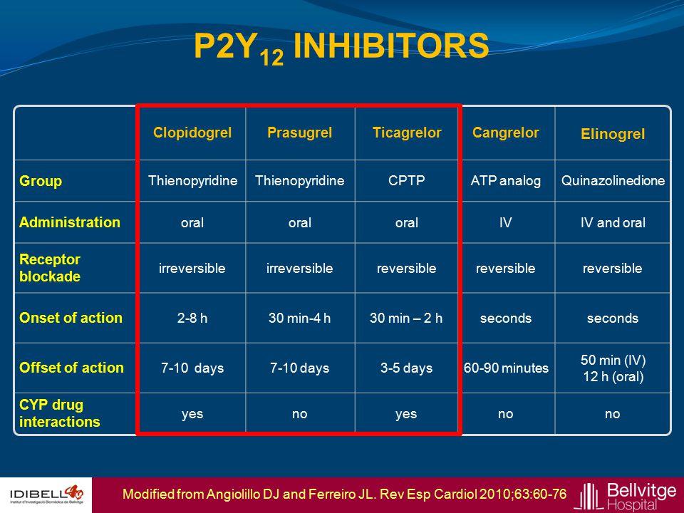 P2Y12 INHIBITORS Elinogrel Clopidogrel Prasugrel Ticagrelor Cangrelor