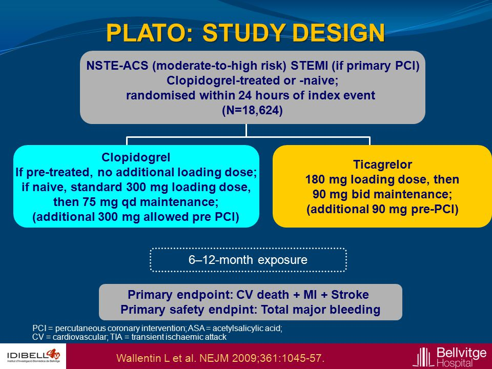PLATO: STUDY DESIGN NSTE-ACS (moderate-to-high risk) STEMI (if primary PCI) Clopidogrel-treated or -naive;