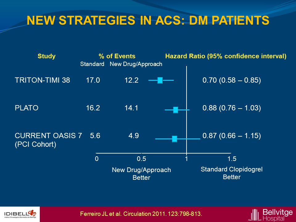NEW STRATEGIES IN ACS: DM PATIENTS