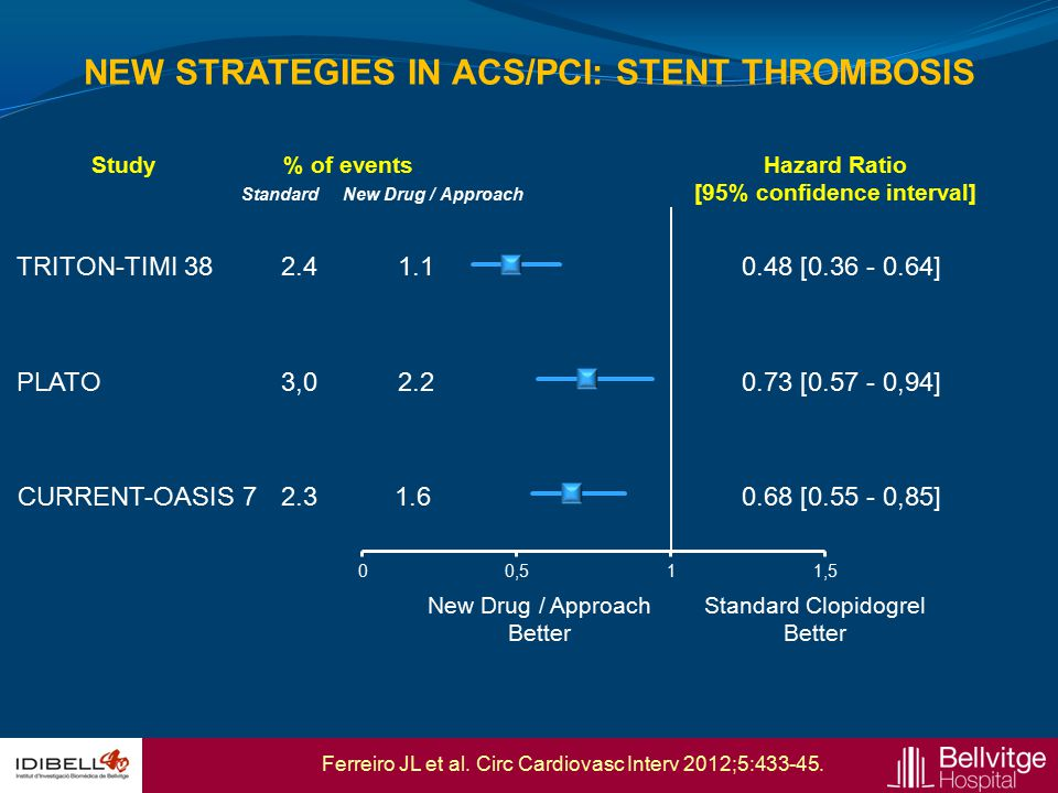 NEW STRATEGIES IN ACS/PCI: STENT THROMBOSIS