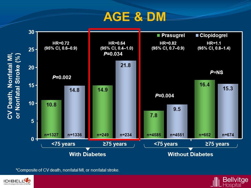 CV Death, Nonfatal MI, or Nonfatal Stroke (%)