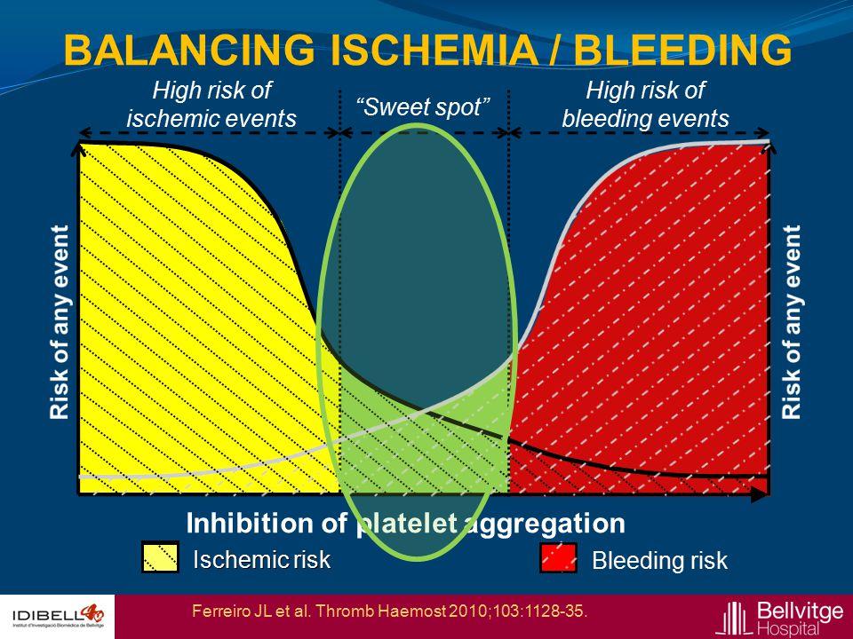 BALANCING ISCHEMIA / BLEEDING