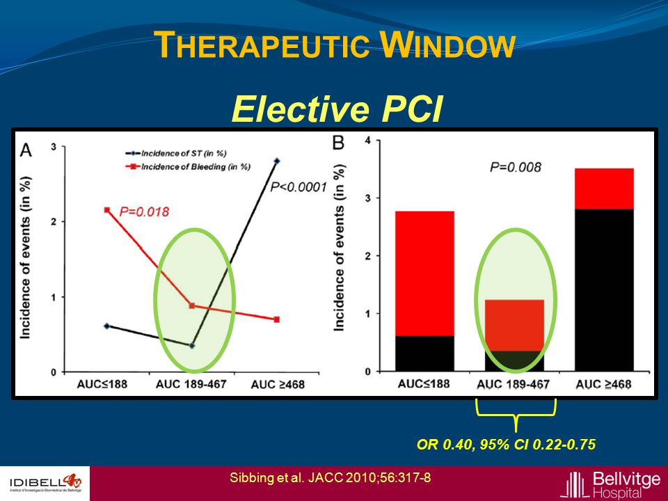 Therapeutic Window Elective PCI OR 0.40, 95% CI 0.22-0.75