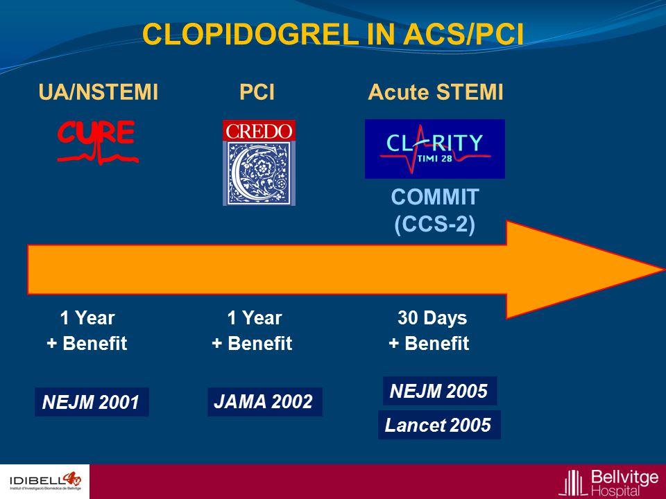 CLOPIDOGREL IN ACS/PCI
