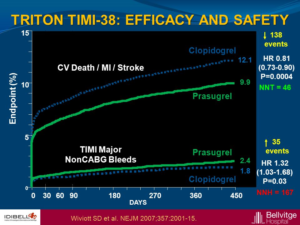 TRITON TIMI-38: EFFICACY AND SAFETY TIMI Major NonCABG Bleeds