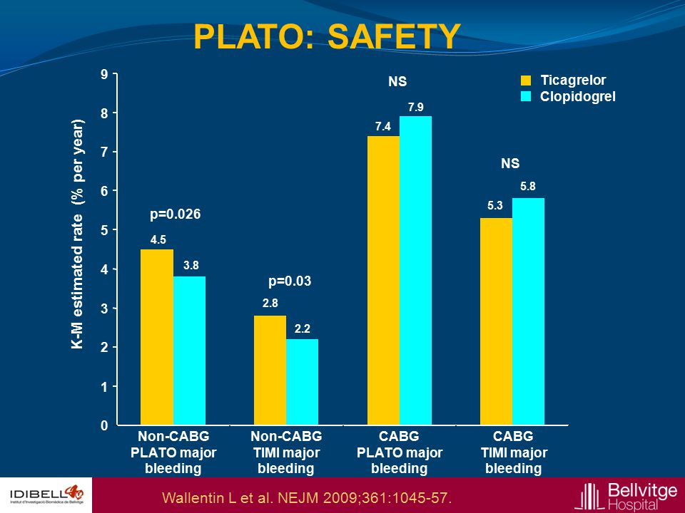 PLATO: SAFETY K-M estimated rate (% per year)