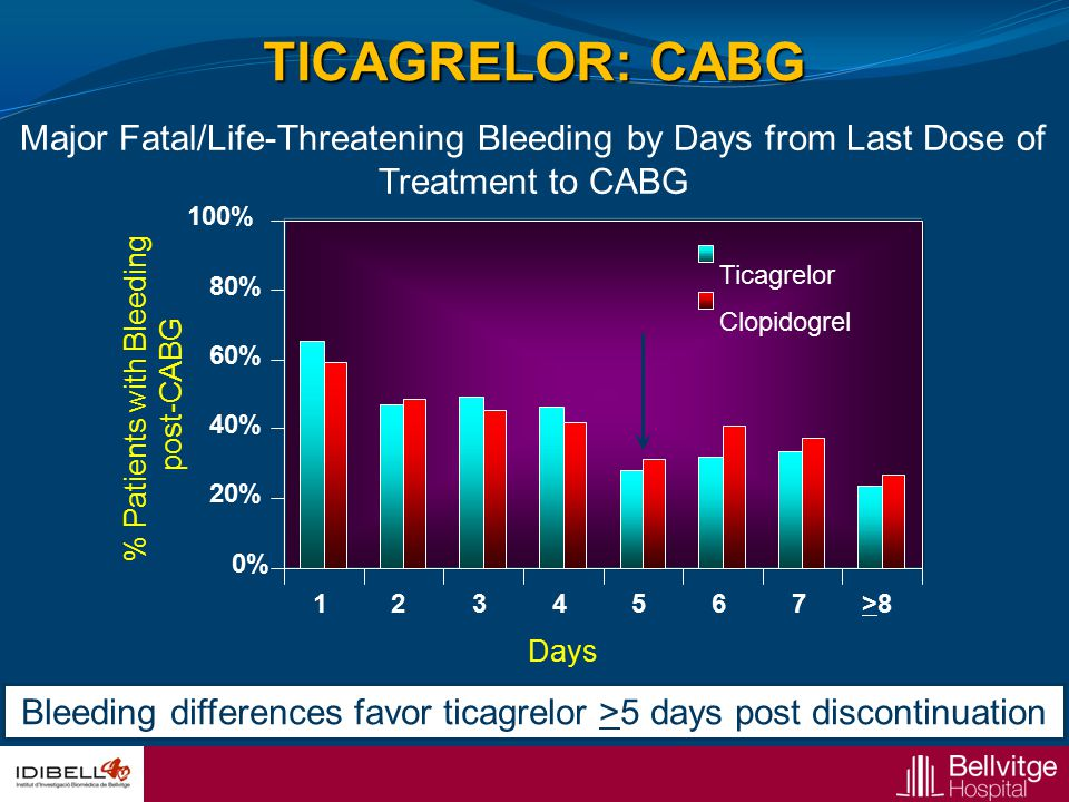 TICAGRELOR: CABG Major Fatal/Life-Threatening Bleeding by Days from Last Dose of Treatment to CABG.
