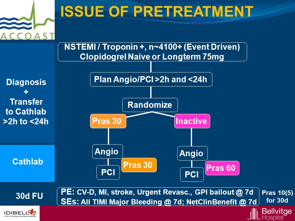 ISSUE OF PRETREATMENT NSTEMI / Troponin +, n~4100+ (Event Driven)