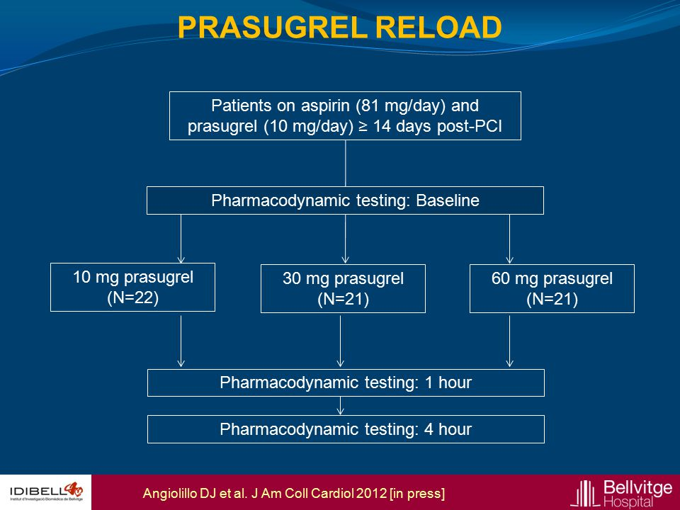 PRASUGREL RELOAD Patients on aspirin (81 mg/day) and prasugrel (10 mg/day) ≥ 14 days post-PCI. 10 mg prasugrel.