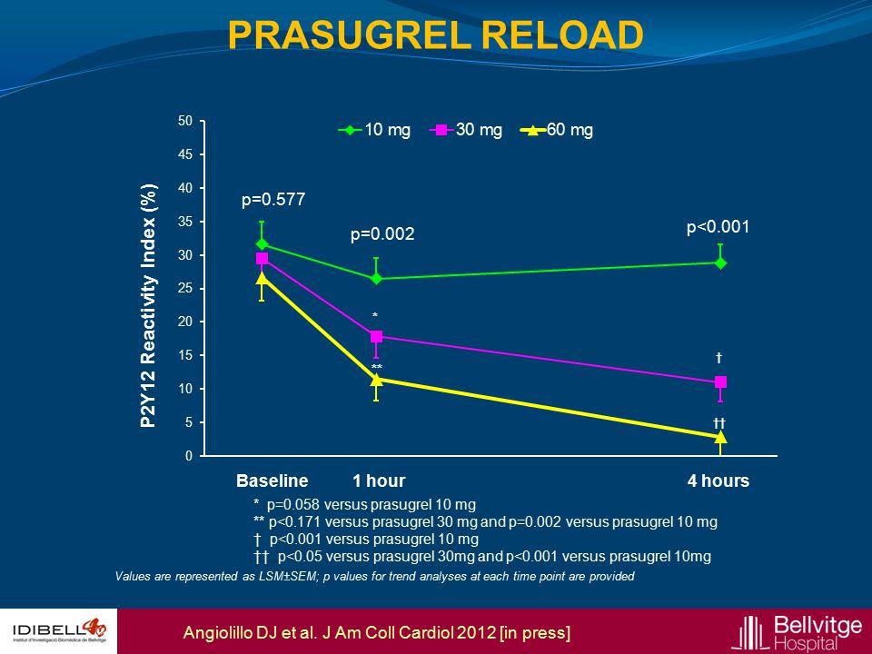 P2Y12 Reactivity Index (%)