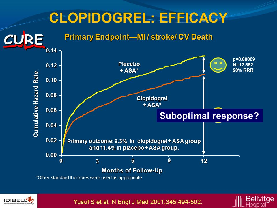 Primary Endpoint—MI / stroke/ CV Death