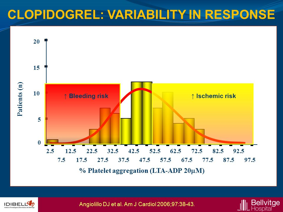 CLOPIDOGREL: VARIABILITY IN RESPONSE