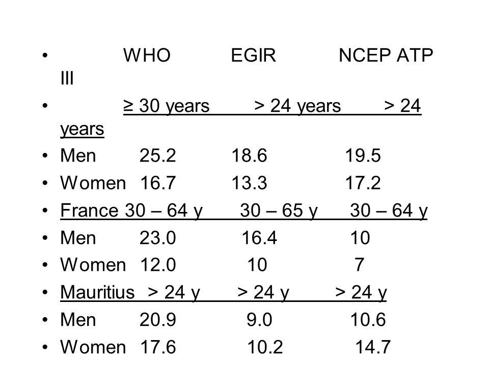 WHO EGIR NCEP ATP III ≥ 30 years > 24 years > 24 years. Men 25.2 18.6 19.5.