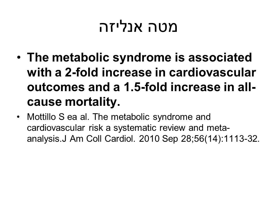 מטה אנליזה The metabolic syndrome is associated with a 2-fold increase in cardiovascular outcomes and a 1.5-fold increase in all-cause mortality.