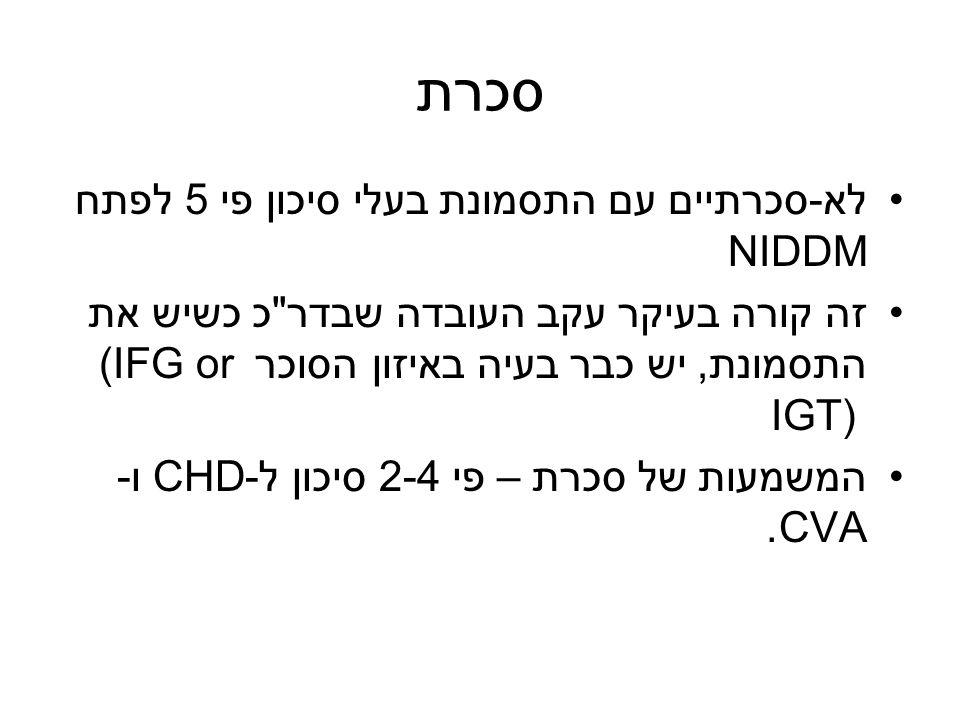סכרת לא-סכרתיים עם התסמונת בעלי סיכון פי 5 לפתח NIDDM